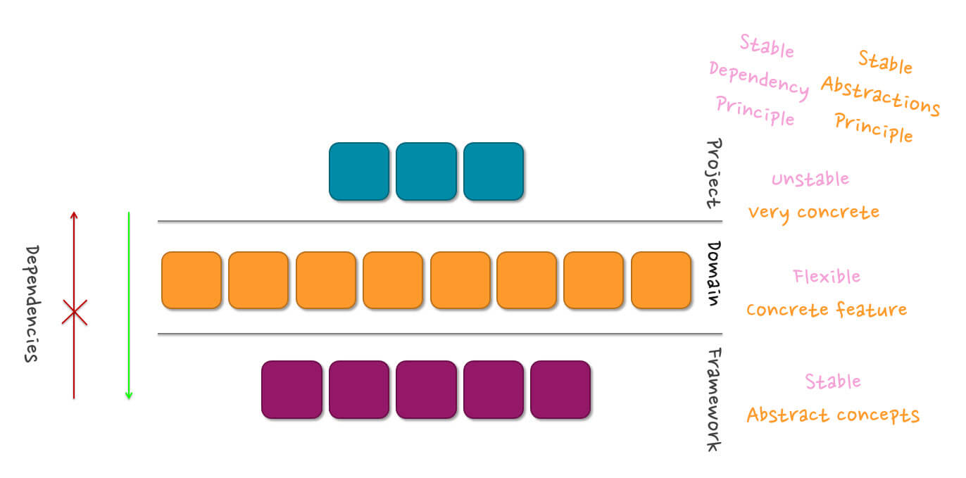 layers_in_sitecore_modular_architecture_2